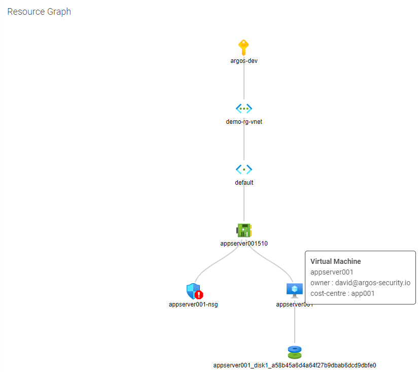 ARGOS Resource Graph